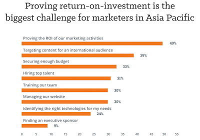 Source: HubSpot presentation. Proving ROI in marketing is difficult.