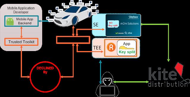 Caso de Uso de IoT en Automoción imagen