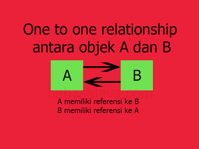 asosiasi_class_objek_one-to_one
