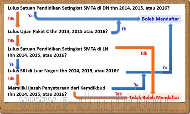 Persyaratan Pendaftaran SBMPTN