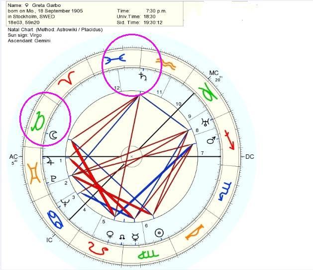 saturno en la carta natal, saturno en los signos del zodiaco, luna en la casa 12 regente de 4, la luna en los signos del zodiaco, luna aspecto a saturno