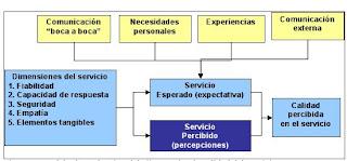 modelo clásico de evaluación de clientes, en el que se basa el método SERVQUAL