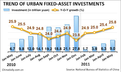 graph of fixed asset investments in china