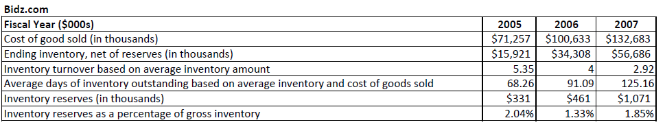 White Collar Fraud Bidz Com S Inventory Disclosures More Questions