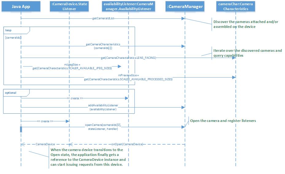 Android hardware camera2 Sample Code
