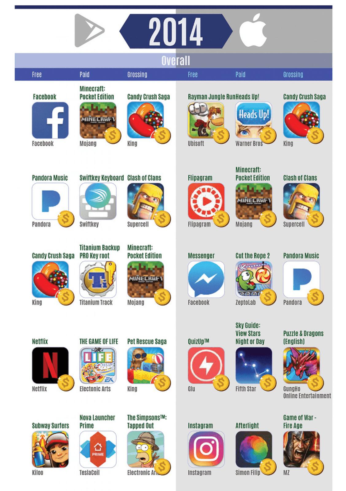 0f6061d3a انفوجرافيك : قائمة لأفضل التطبيقات و الألعاب لكل من هواتف الأندرويد و الـ  IOS من سنة