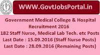 Government Medical College & Hospital Recruitment 2016