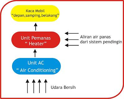 Diagram cara kerja defogger jenis primary
