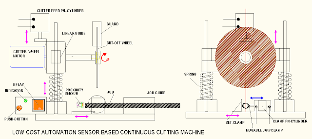 CONTINUOUS CUT-OFF MACHINE | Automation In Cut-off Machine Project