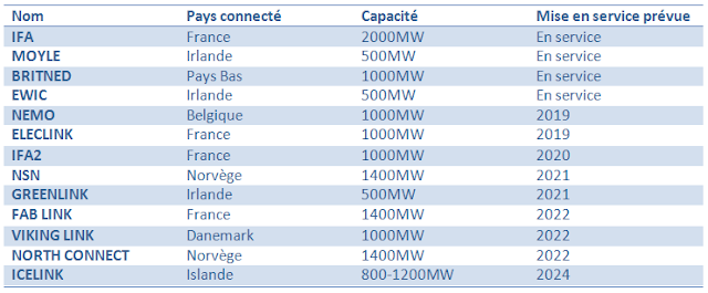Projet d'interconnexions électriques entre l'UE ou l'EEE et la Grande Bretagne