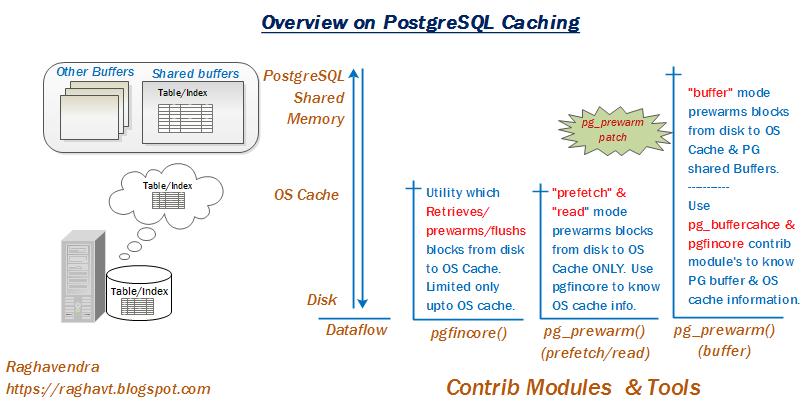 Relational Database Technologies: Caching in PostgreSQL