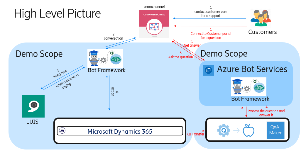 I T  Notes: Make Dynamics CRM smarter with Chatbot - LUIS
