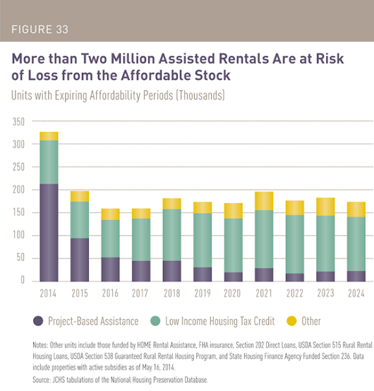 With More than 2 Million Units at Risk, How Can the U.S. Preserve its Affordable Rental Housing Stock?
