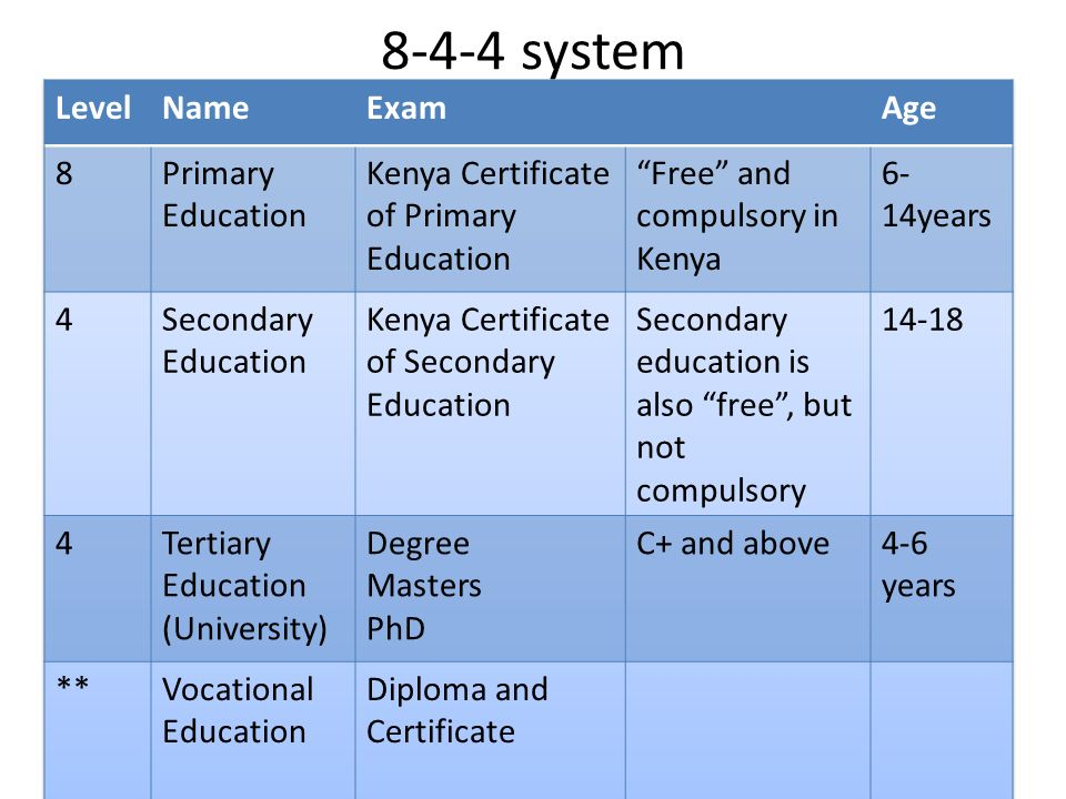 Death Of 8-4-4: Last KCSE To Be Done In 2025