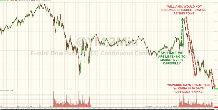 ZeroHedge: 2018-12-21 E-mini Dow Futures