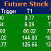 Most active future and option calls ( Pre Market Tips ) for 4 April 2016