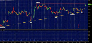 A Daily & 4 Hour chart look at the $EUR/USD
