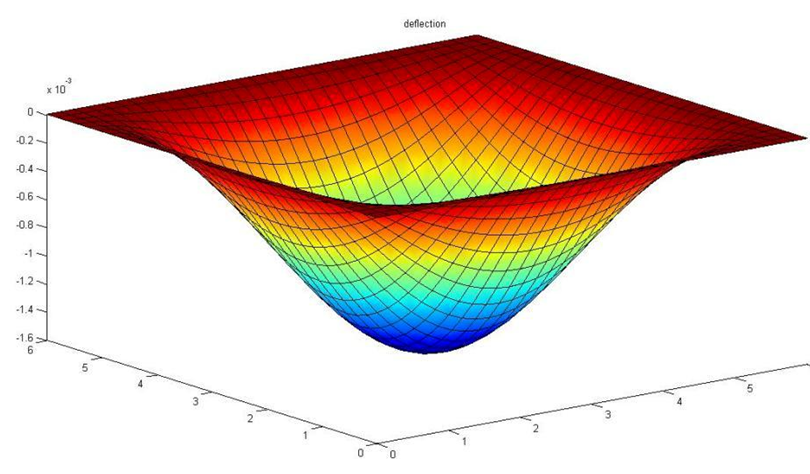 Excel finite difference method