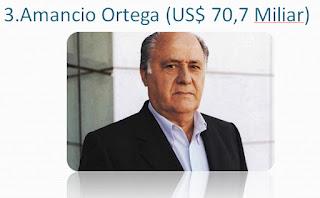 Amancio-Ortega-pengusaha-miliarder-terkaya-dunia-2017