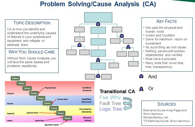 fault tree analysis report