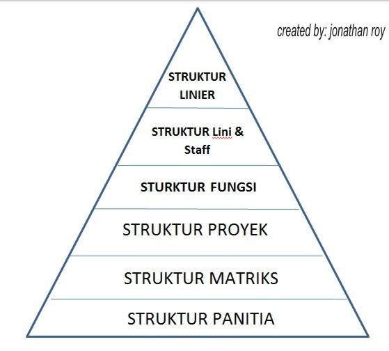 bentuk bagan organisasi related keywords \u0026 suggestions bentuk  bentuk bagan struktur organisasi arianto cahyadi blogs