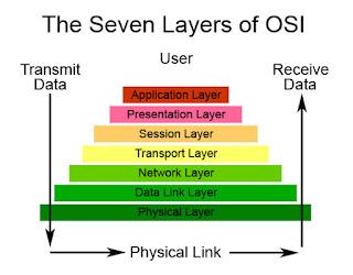 7 Layer OSI