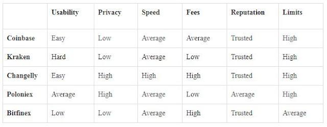 Exchange Comparison Chart