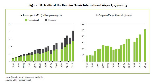 Traffic Data - Ibrahim Nasser International Airport, Maldives