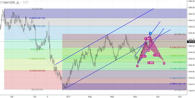 Cara Trading Gold / Emas di Broker FBS