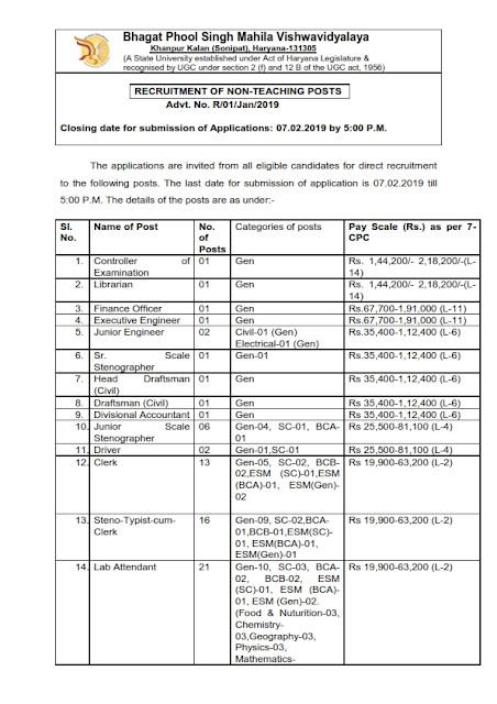 Recruitment of Non-Teaching Posts in BPS Mahila Vishwavidyalaya, Haryana