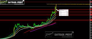 Turkish lira analysis