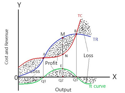 equilibrium-of-firm-under-monopoly