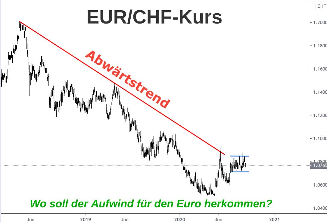 Kursverlauf Euro zu Schweizer Franken 2018 bis 2020: Klare Abwärtstendenz