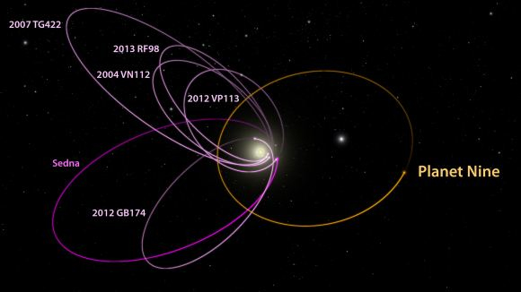 orbita do nono planeta - planeta x