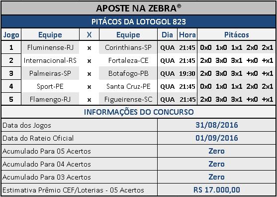 LOTOGOL 823 - PALPITES / PITÁCOS DA ZEBRA 01