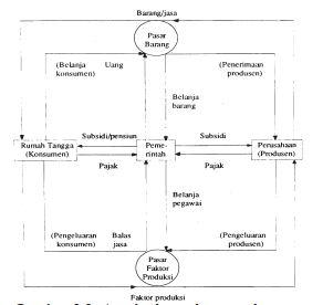 Mendeskripsikan pengertian model circulair flow diagram atau arus mendeskripsikan pengertian model circulair flow diagram atau arus lingkaran interaksi antar pelaku kegiatan ekonomi ccuart Gallery
