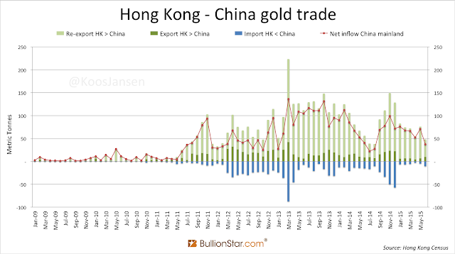 China's net gold imports from 2009 to 2015