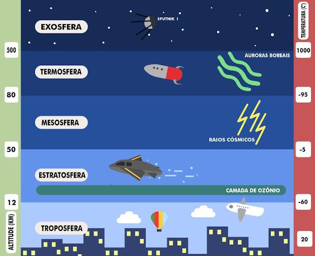 camadas da atmosfera da Terra
