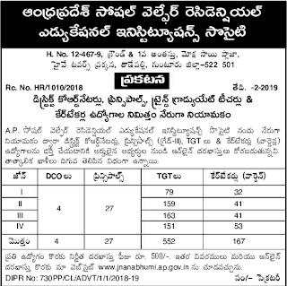 Andhra Pradesh APSWRS Govt Jobs 2019 750 Principals, TGT, DCO, Caretakers/Warden Posts Vacancy Apply Online