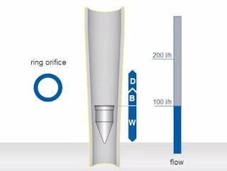 Variable area flow meter working principle