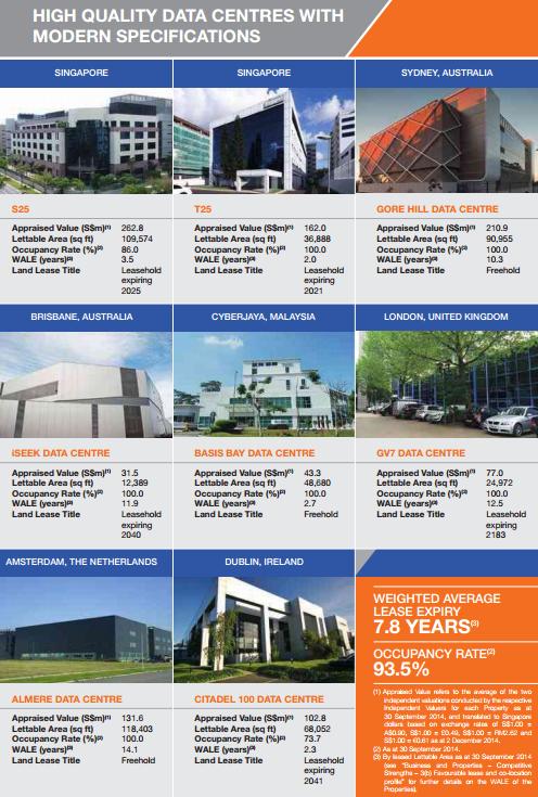 Singapore IPOs: Keppel DC REIT