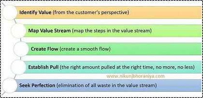 Five Lean Principles