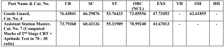 Railway RRB NTPC Final Result Out!!