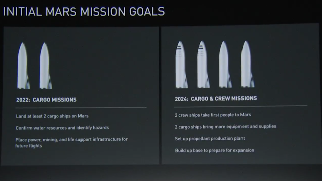 SpaceX Mars mission early timeline