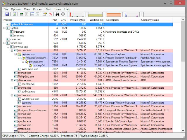 Software Manajemen Proses PC