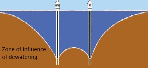 Zone of influence of dewatering below foundation