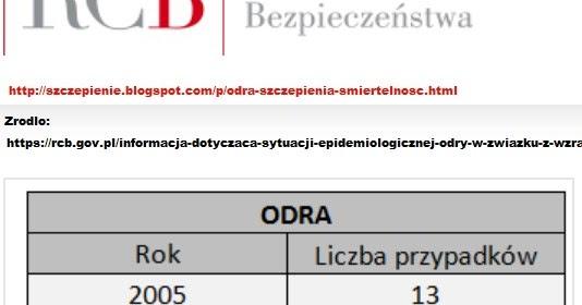 f63e5139d1e3 Odra - jak bardzo jest groźna  Czyli rzeczywiste śmiertelne żniwo jakie  zbierała odra w Polsce tuż przed wprowadzeniem szczepień.