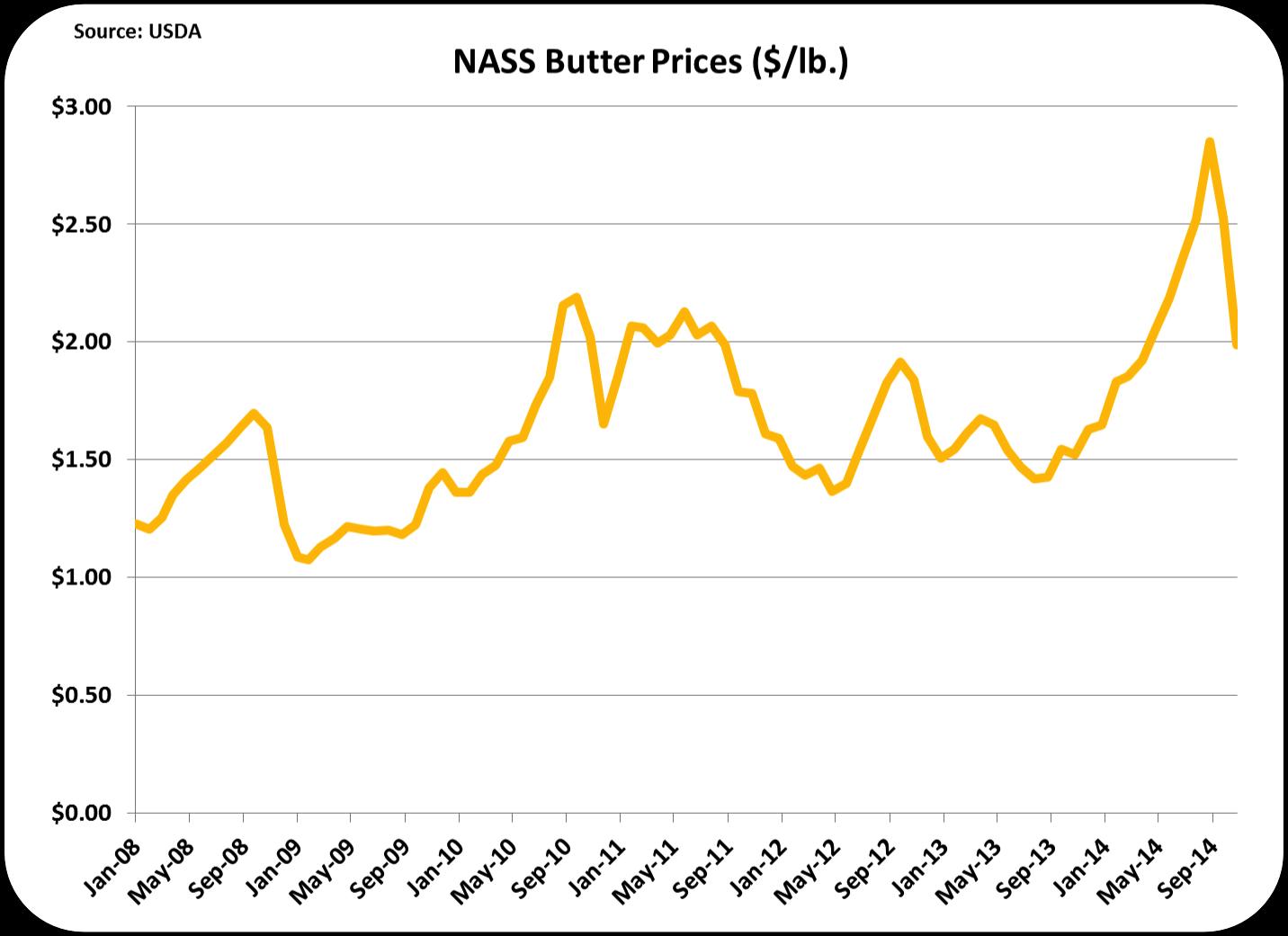 MilkPrice: Dairy Commodity Prices Fall