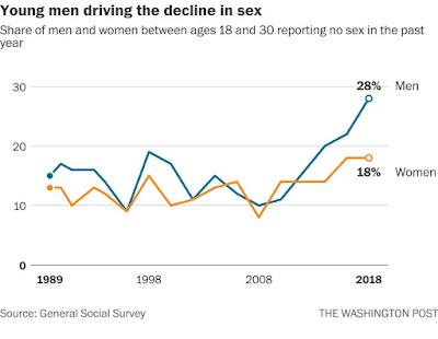 Sex decline