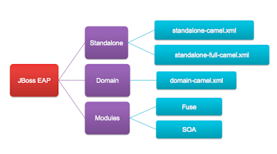 Red Hat JBoss Fuse Workshop 101: Fuse in EAP - DZone Integration